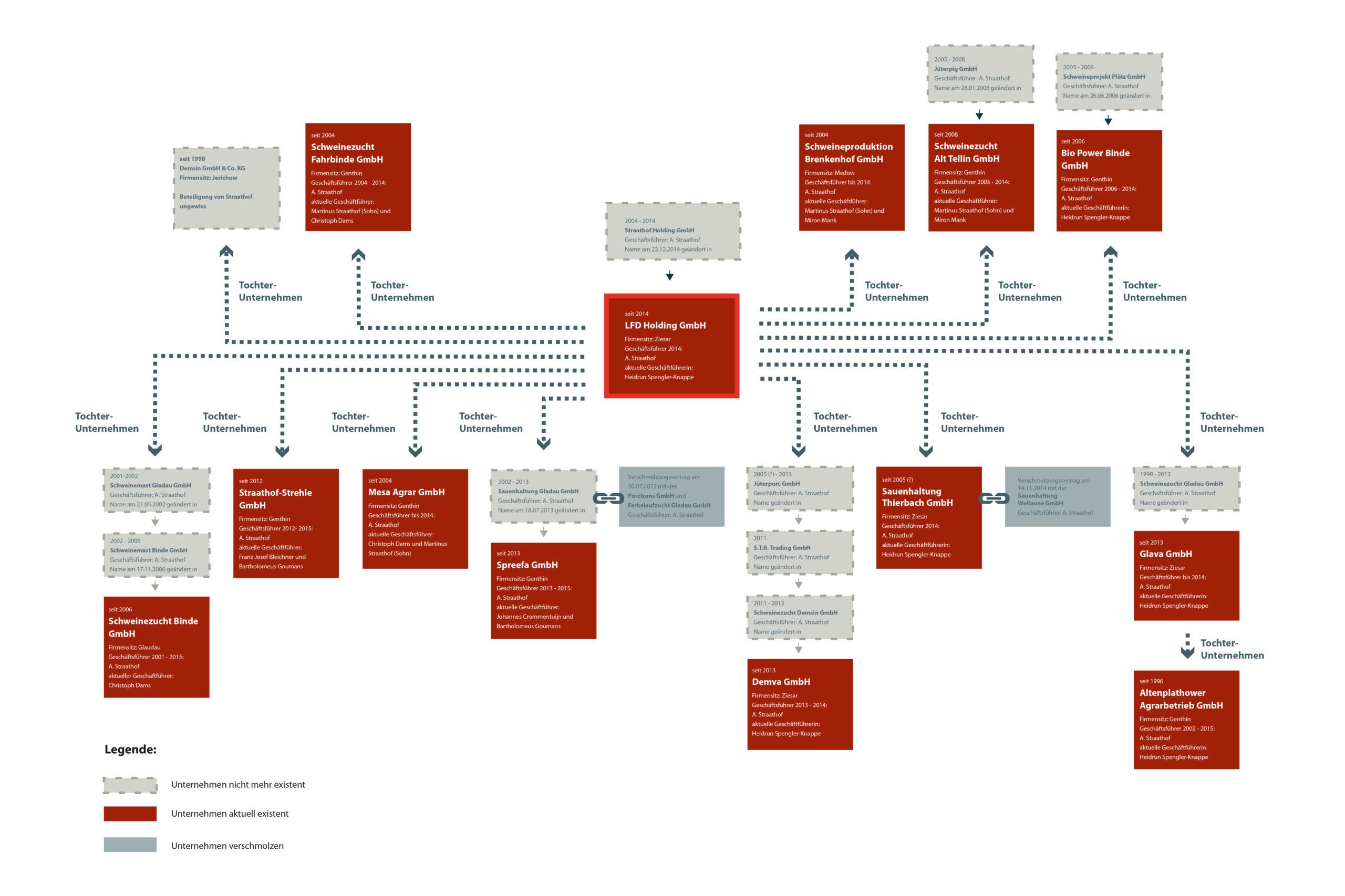 Firmen-Organigramm