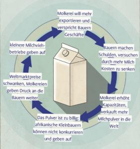 Infografik Milchpulverkreislauf_beschriftet