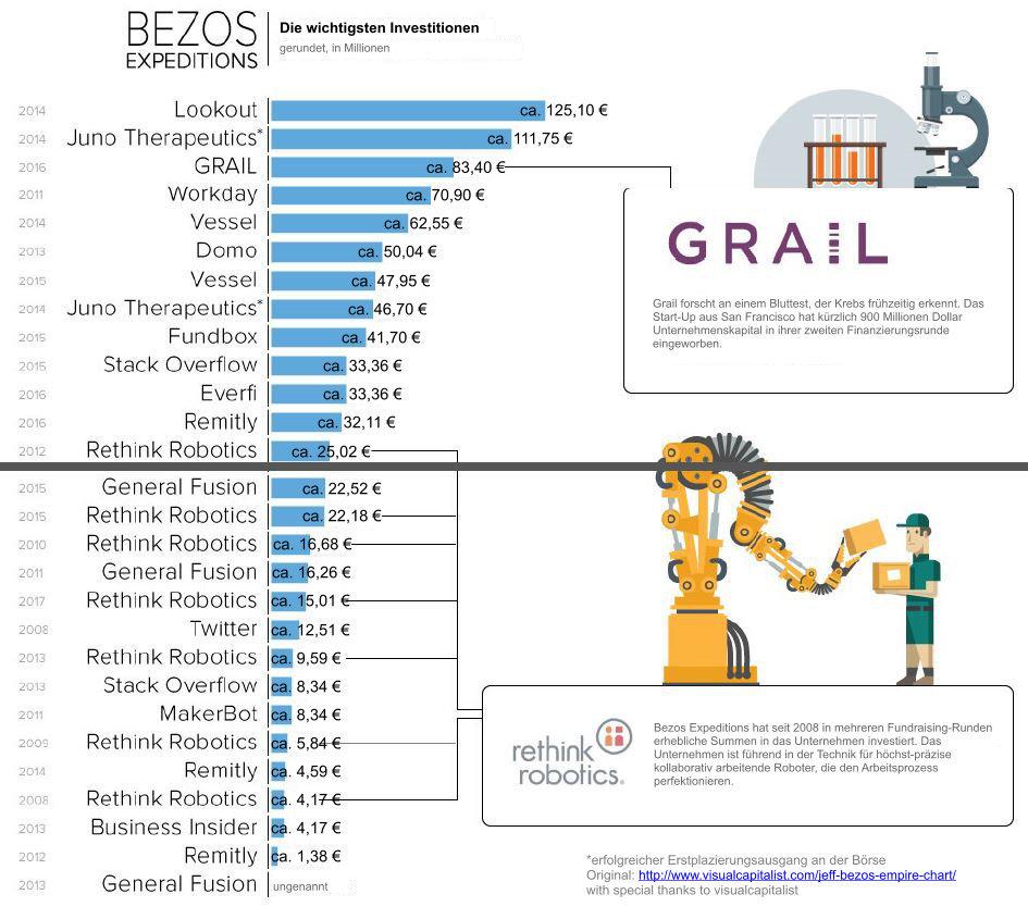 The Bezos Empire 4 - Bezos Expeditions Kapitalanlagen Deutsch Einzeln