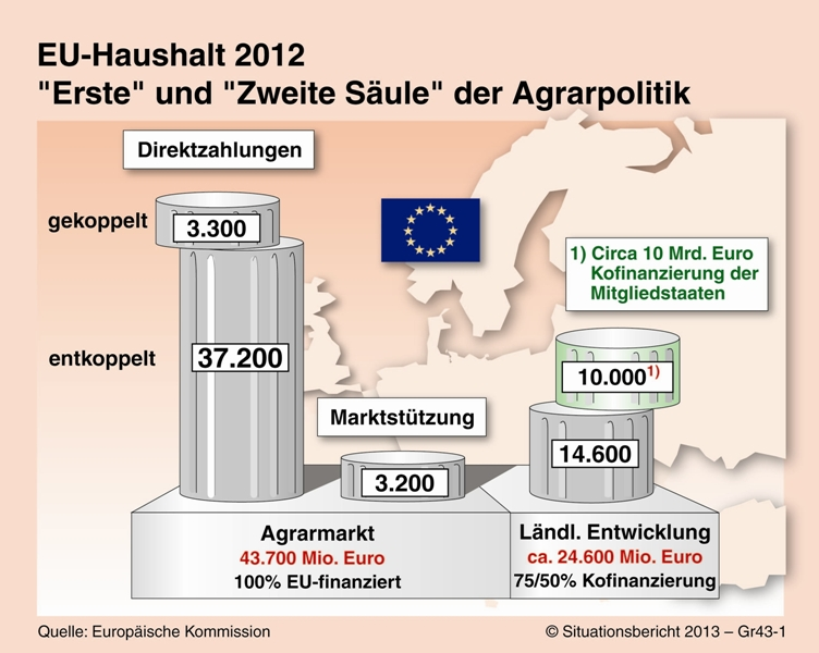 EU_GAP_Saeulenmodell